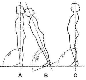 high heel posture